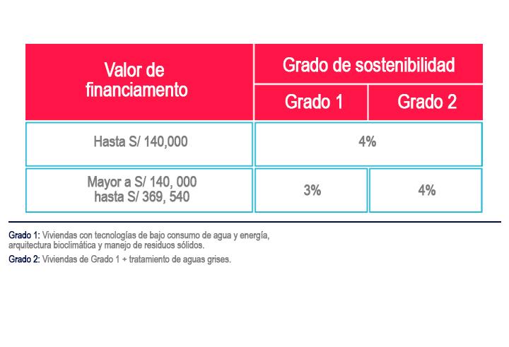 san-charbel-edificaciones-departamento-bono-verde-mivivienda-cuadro1