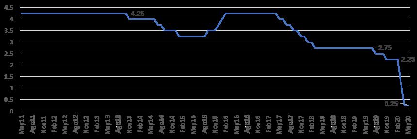 Evolución-de-las-tasas-de-referencia-del-BCRP-últimos-9-años